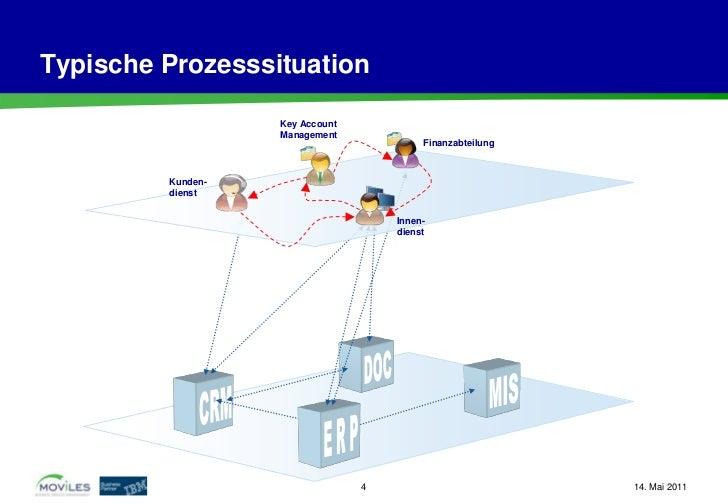 Typische Prozesssituation                   Key Account                   Management                                      ...