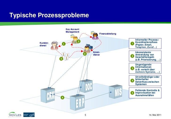 Typische Prozessprobleme                           Key Account                           Management                       ...