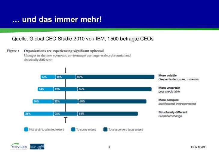 … und das immer mehr!Quelle: Global CEO Studie 2010 von IBM, 1500 befragte CEOs                                       8   ...