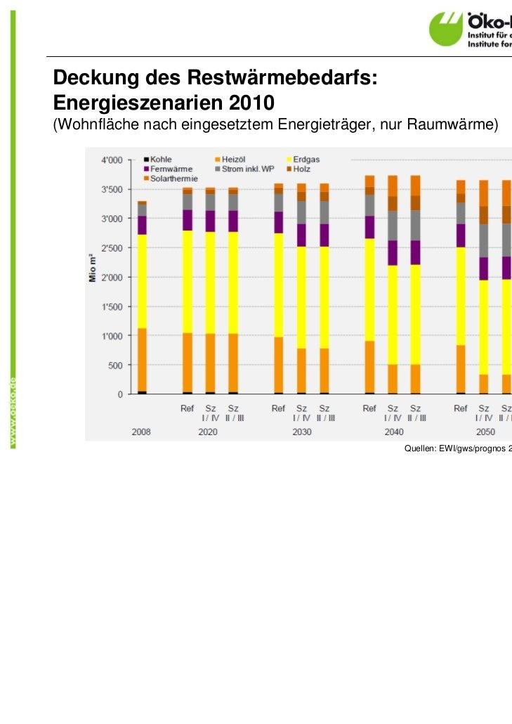 Deckung des Restwärmebedarfs:Energieszenarien 2010(Wohnfläche nach eingesetztem Energieträger, nur Raumwärme)             ...