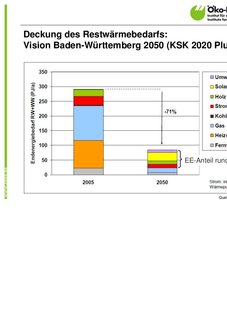 Deckung des Restwärmebedarfs:Vision Baden-Württemberg 2050 (KSK 2020 Plus)                                  EE-Anteil rund...
