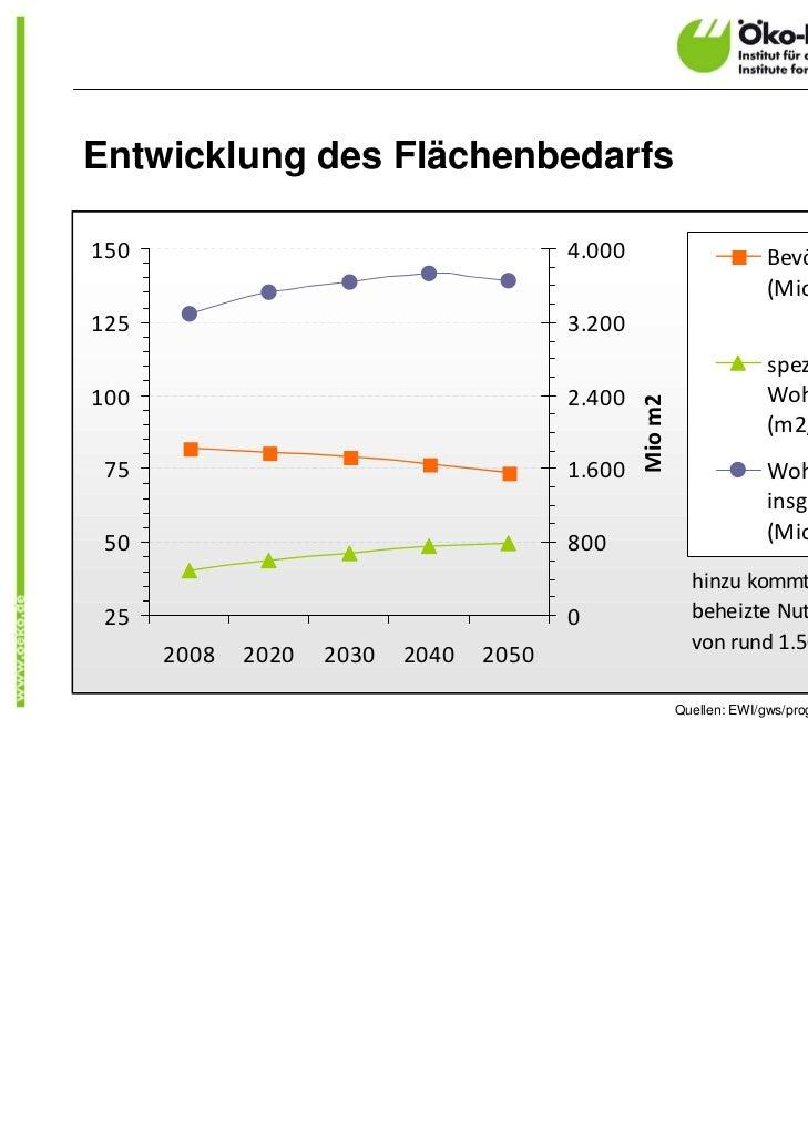 Entwicklung des Flächenbedarfs150                                      4.000                         Bevölkerung          ...