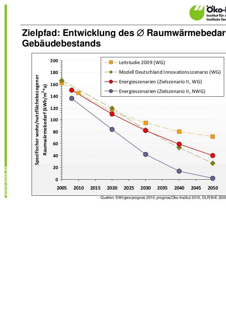 Zielpfad: Entwicklung des  Raumwärmebedarfs desGebäudebestands                                          200              ...