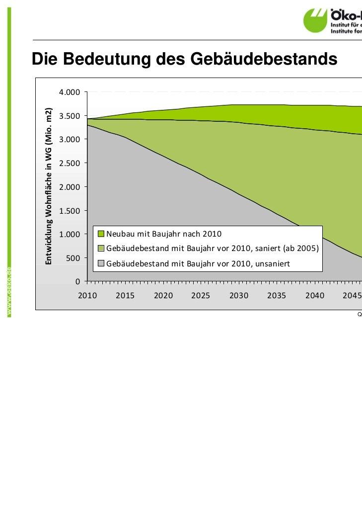 Die Bedeutung des Gebäudebestands                                          4.000 EntwicklungWohnflächeinWG(Mio.m2)   ...
