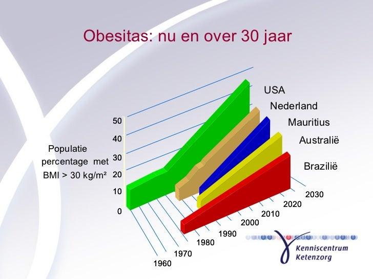 Obesitas: nu en over 30 jaar 0 0 10 10 20 20 30 30 40 40 50 50 1960 1960 1970 1970 1980 1980 1990 1990 2000 2000 2010 2010...