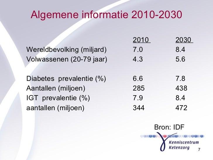 Algemene informatie 2010-2030 <ul><li>2010  2030  </li></ul><ul><li>Wereldbevolking (miljard)  7.0  8.4  </li></ul><ul><li...