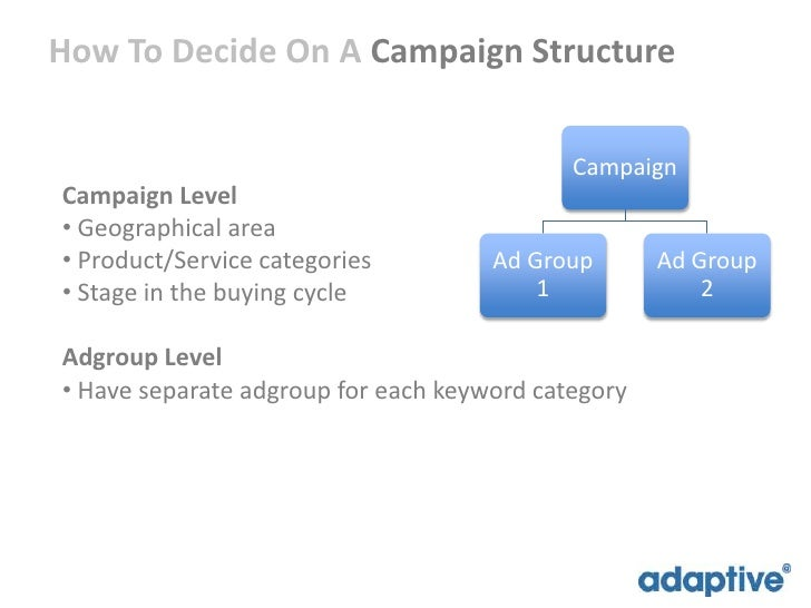 how to set up an adwords campaign