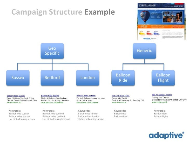 broad advertising campaign 10 tips for creating a successful google adwords campaign  broad match -- into your targeting strategy, advises mirkin  to the design of the landing page and any follow-on email marketing.