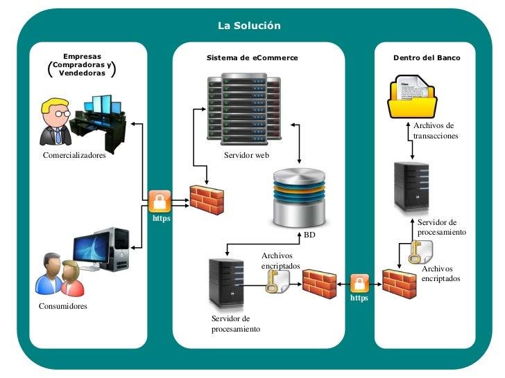 La Solución<br />Empresas Compradoras y Vendedoras<br />Sistema de eCommerce<br />Dentro del Banco<br />)<br />(<br />Arch...