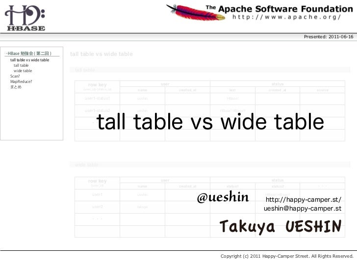 Presented: 2011-06-16‥>     tall table vs wide table      tall table             row key                       user       ...