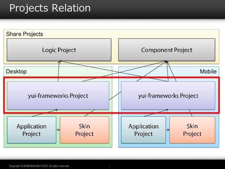 Projects RelationShare ProjectsDesktop                                                Mobile Copyright © AKABANA 2007-2010...