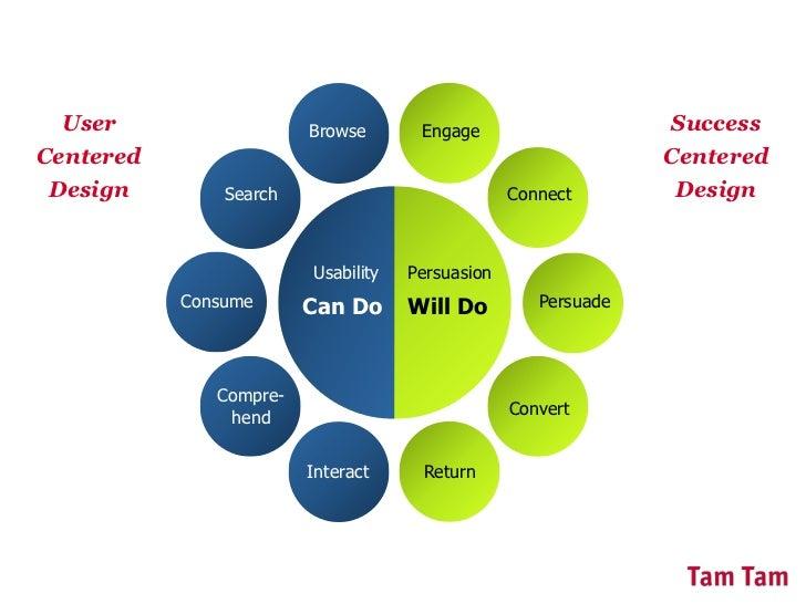 12 Persuasion tactieken voor hogere conversie (workshop) Slide 3