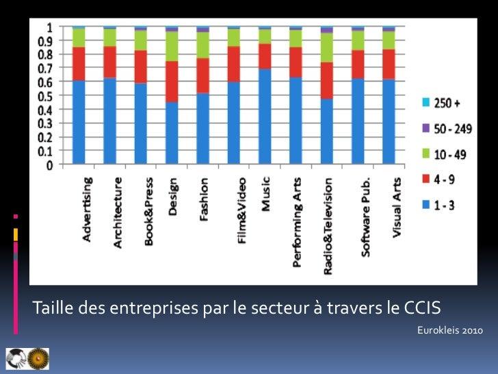 Taille des entreprises par le secteur à travers le CCIS <br />Eurokleis 2010<br />