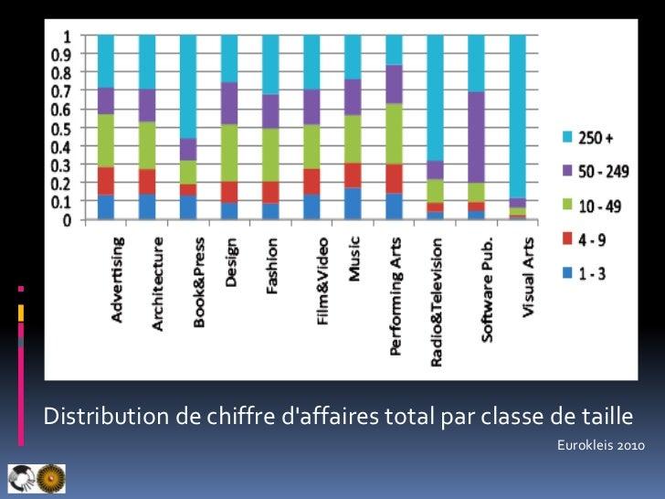 Distribution de chiffre d'affaires total par classe de taille<br />Eurokleis 2010<br />