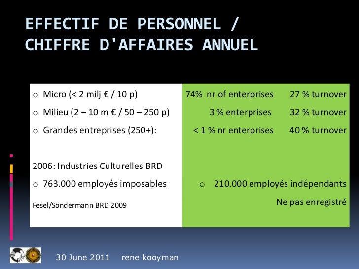 effectif de Personnel /  chiffre d'affaires annuel <br />