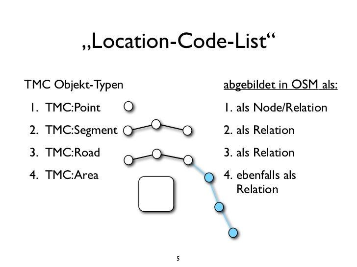 """Location-Code-List""TMC Objekt-Typen       abgebildet in OSM als:1. TMC:Point           1. als Node/Relation2. TMC:Segment..."