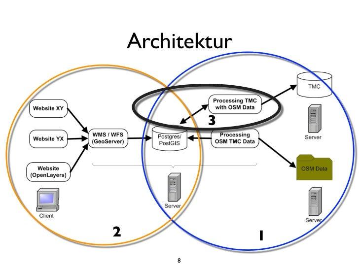 Architektur             32                 1         8