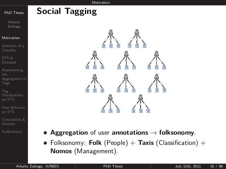 Motivation PhD Thesis          Social Tagging   Arkaitz   ZubiagaMotivationSelection of aClassifierSTS &DatasetsRepresentin...