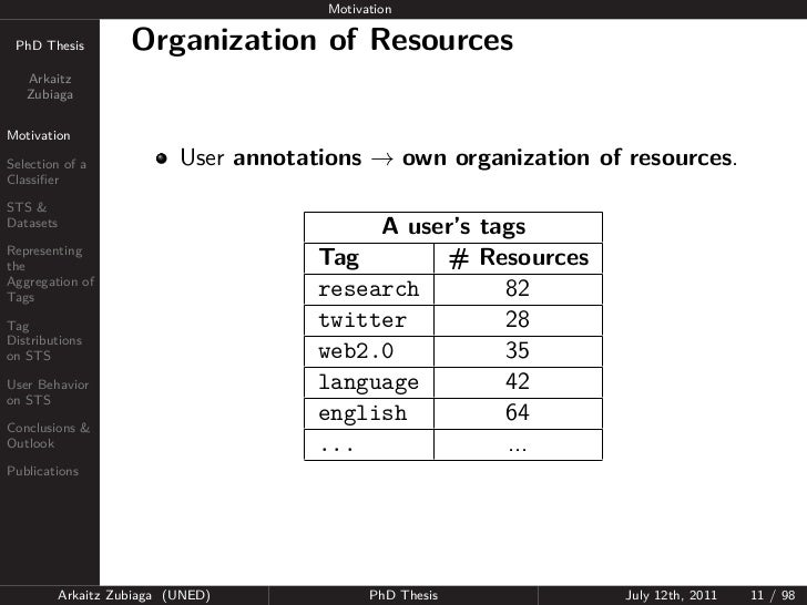 Motivation PhD Thesis          Organization of Resources   Arkaitz   ZubiagaMotivationSelection of a              User ann...