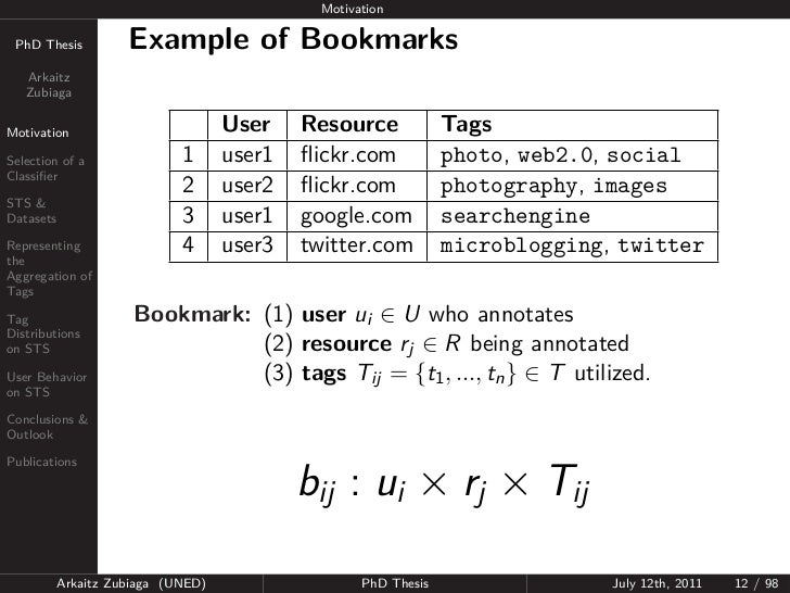 Motivation PhD Thesis          Example of Bookmarks   Arkaitz   ZubiagaMotivation                          User    Resourc...