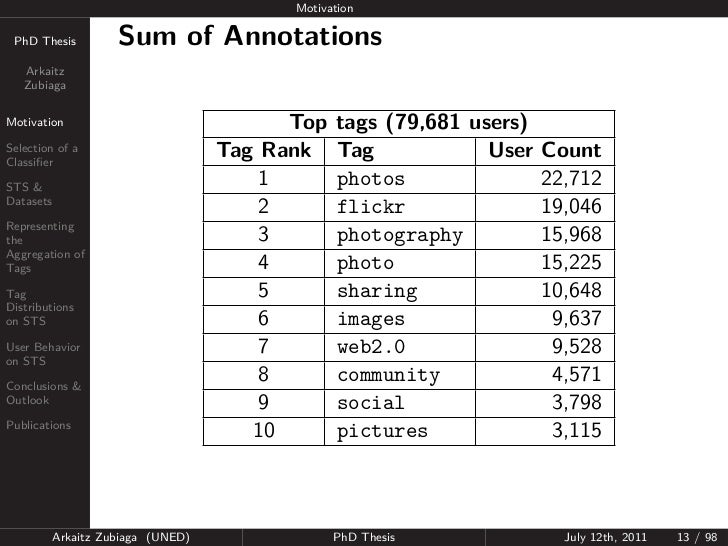 Motivation PhD Thesis          Sum of Annotations   Arkaitz   ZubiagaMotivation                                Top   tags ...