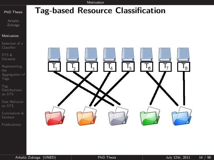 Motivation PhD Thesis          Tag-based Resource Classification   Arkaitz   ZubiagaMotivationSelection of aClassifierSTS &D...