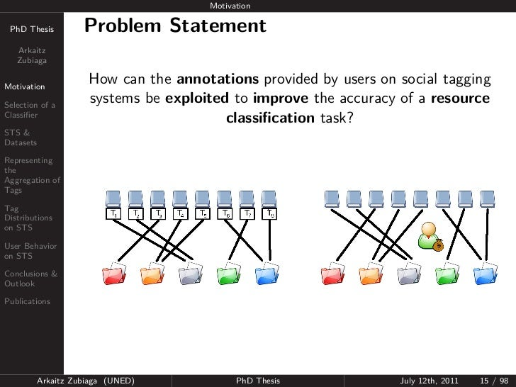 Motivation PhD Thesis          Problem Statement   Arkaitz   ZubiagaMotivation                      How can the annotation...