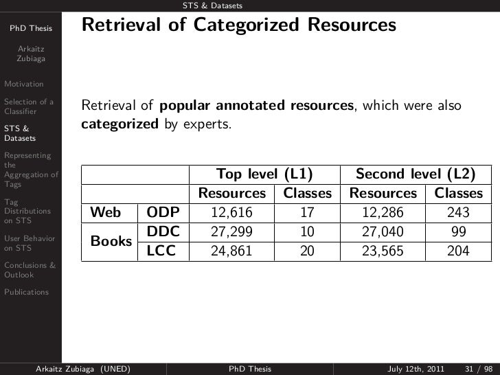 STS & Datasets PhD Thesis          Retrieval of Categorized Resources   Arkaitz   ZubiagaMotivationSelection of aClassifier...