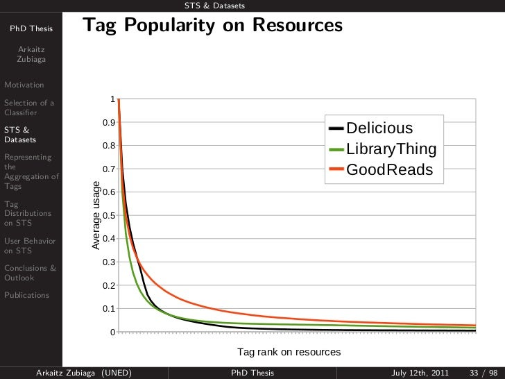 STS & Datasets PhD Thesis          Tag Popularity on Resources   Arkaitz   ZubiagaMotivationSelection of a                ...