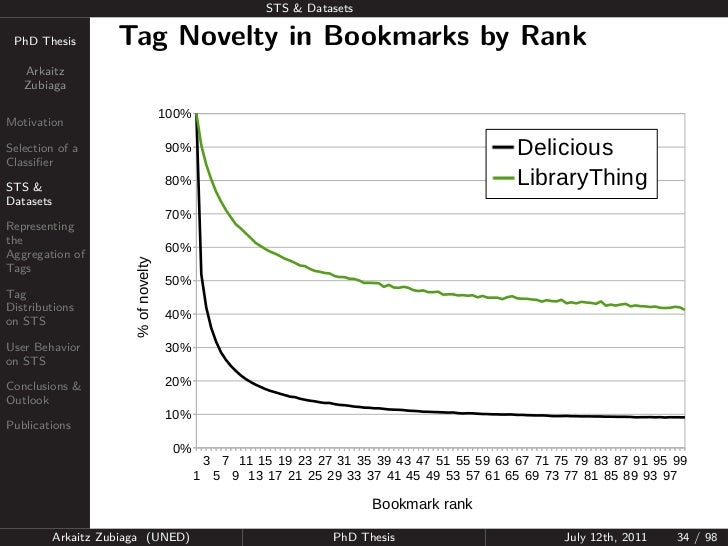 STS & Datasets PhD Thesis          Tag Novelty in Bookmarks by Rank   Arkaitz   Zubiaga                                   ...