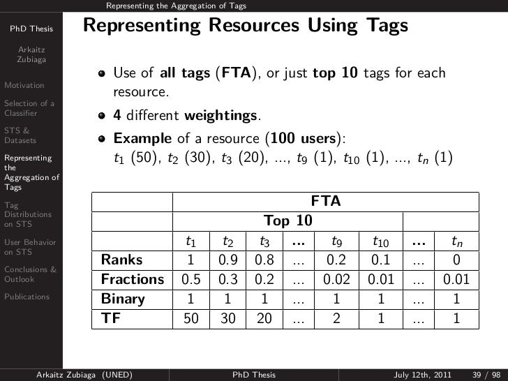 Representing the Aggregation of Tags PhD Thesis          Representing Resources Using Tags   Arkaitz   Zubiaga            ...