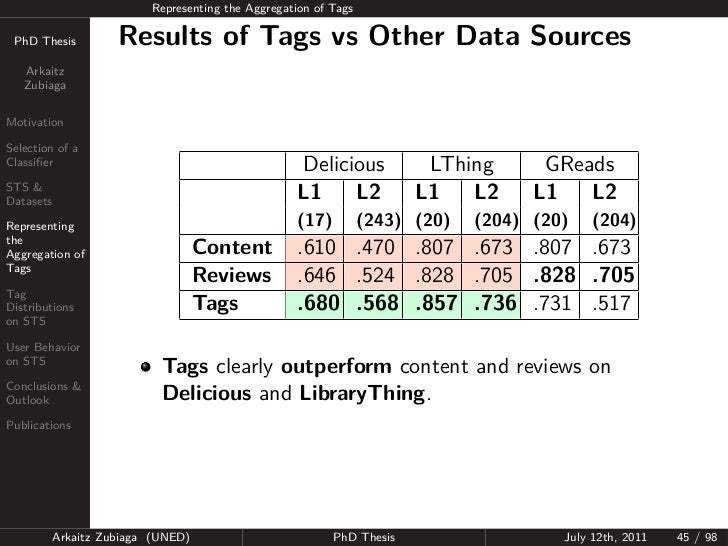 Representing the Aggregation of Tags PhD Thesis          Results of Tags vs Other Data Sources   Arkaitz   ZubiagaMotivati...