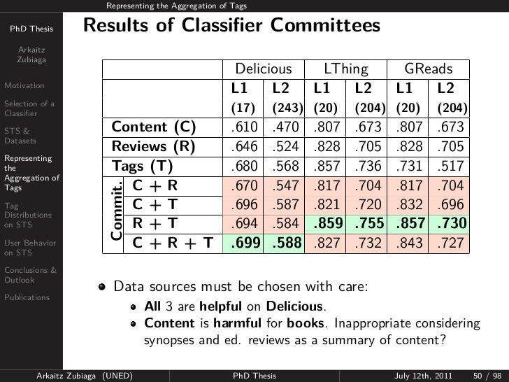 Representing the Aggregation of Tags PhD Thesis          Results of Classifier Committees   Arkaitz   Zubiaga              ...