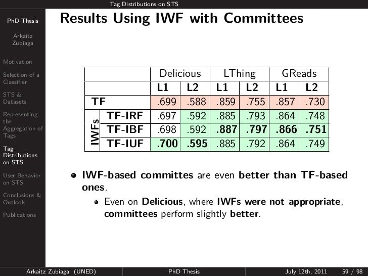 Tag Distributions on STS PhD Thesis          Results Using IWF with Committees   Arkaitz   ZubiagaMotivationSelection of a...
