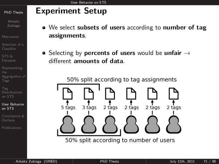 User Behavior on STS PhD Thesis          Experiment Setup   Arkaitz   Zubiaga                            We select subsets...