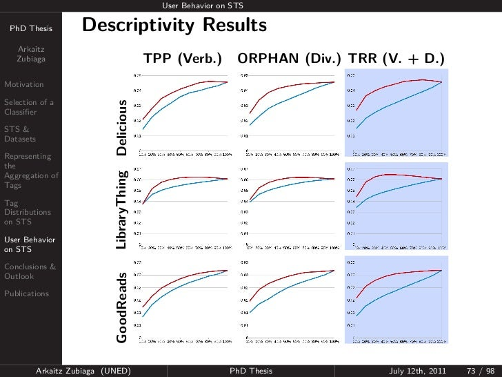 User Behavior on STS PhD Thesis          Descriptivity Results   Arkaitz   Zubiaga                                 TPP (Ve...