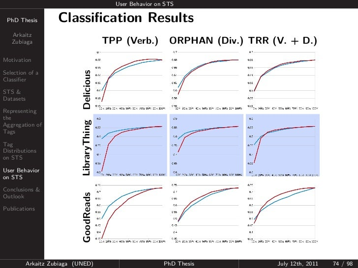 User Behavior on STS PhD Thesis          Classification Results   Arkaitz   Zubiaga                                 TPP (Ve...