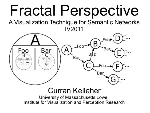 Fractal Perspective A Visualization Technique for Semantic Networks IV2011 Curran Kelleher University of Massachusetts Low...