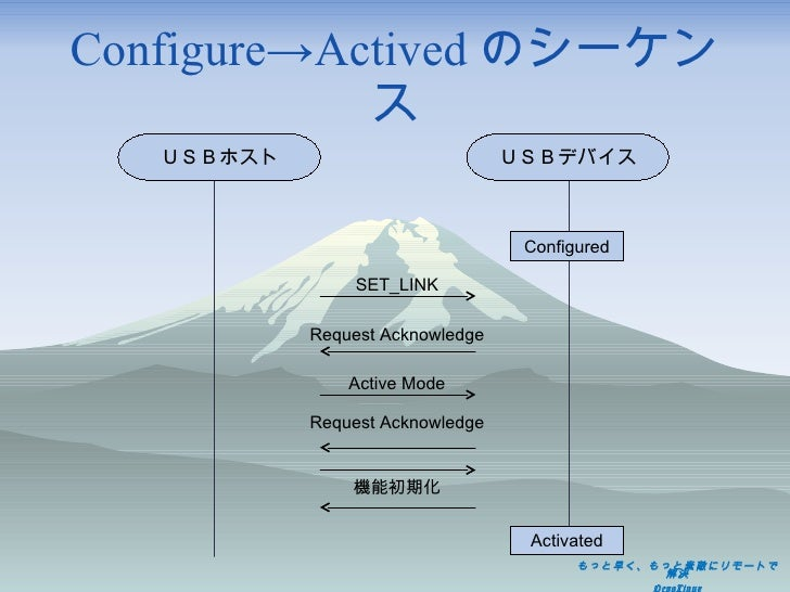 Configure->Actived のシーケンス SET_LINK Request Acknowledge Active Mode 機能初期化 Request Acknowledge USBホスト USBデバイス Configured Act...