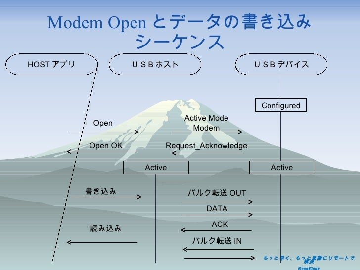 Modem Open とデータの書き込み シーケンス USBホスト USBデバイス Configured Active Mode Modem Request_Acknowledge HOST アプリ Open Active Open OK 書き...