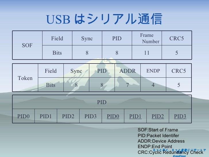 USB はシリアル通信 SOF:Start of Frame PID:Packet Identifer ADDR:Device Address ENDP:End Point CRC:Cyclic Redundancy Check SOF Fie...