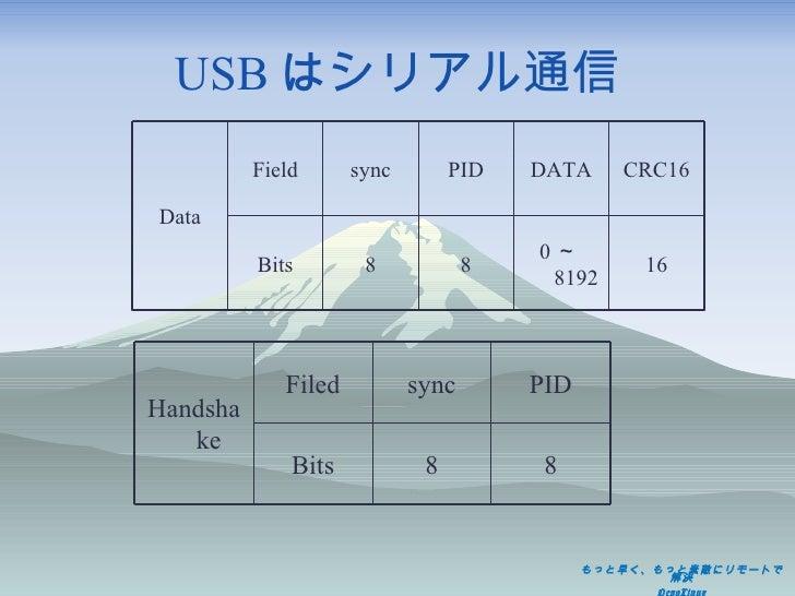USB はシリアル通信 Data Field sync PID DATA CRC16 Bits 8 8 0 ~ 8192 16 Handshake Filed sync PID Bits 8 8