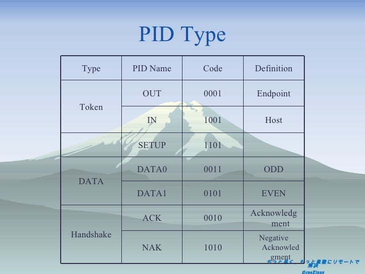 PID Type Type PID Name Code Definition Token OUT 0001 Endpoint IN 1001 Host SETUP 1101 DATA DATA0 0011 ODD DATA1 0101 EVEN...