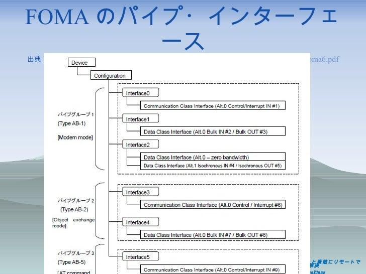FOMA のパイプ・インターフェース 出典: http://www.nttdocomo.co.jp/binary/pdf/corporate/technology/document/foma/foma6.pdf