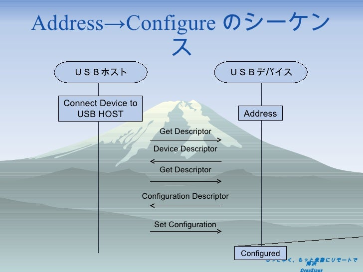 Address->Configure のシーケンス Get Descriptor Device Descriptor Get Descriptor Configuration Descriptor Set Configuration USBホス...