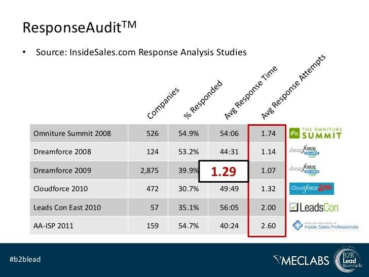 ResponseAuditTM   • Source: InsideSales.com Response Analysis Studies      Omniture Summit 2008     526    54.9%     54:06...