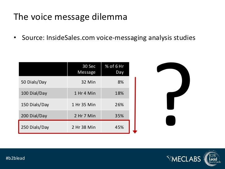 The voice message dilemma   • Source: InsideSales.com voice-messaging analysis studies                         30 Sec     ...