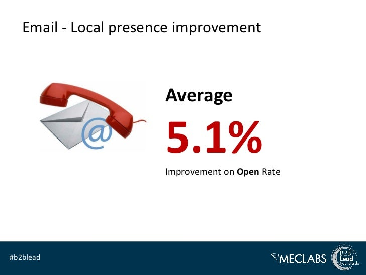 Email - Local presence improvement                       Average                       5.1%                       Improvem...