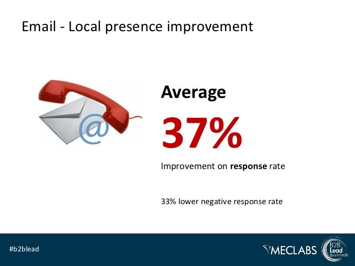 Email - Local presence improvement                       Average                       37%                       Improveme...