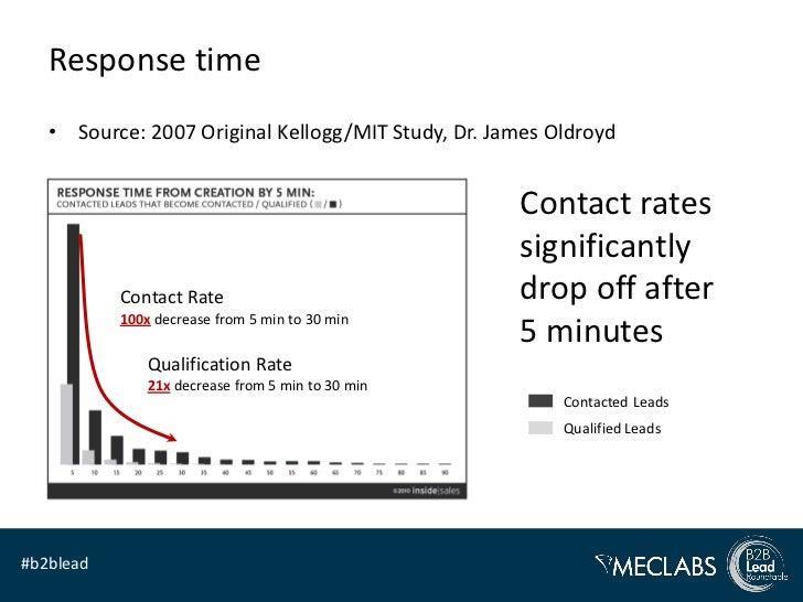 Response time   • Source: 2007 Original Kellogg/MIT Study, Dr. James Oldroyd                                              ...